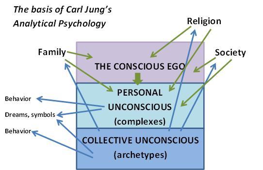 Archetypes Psychology Astrology Lilith Rebellion