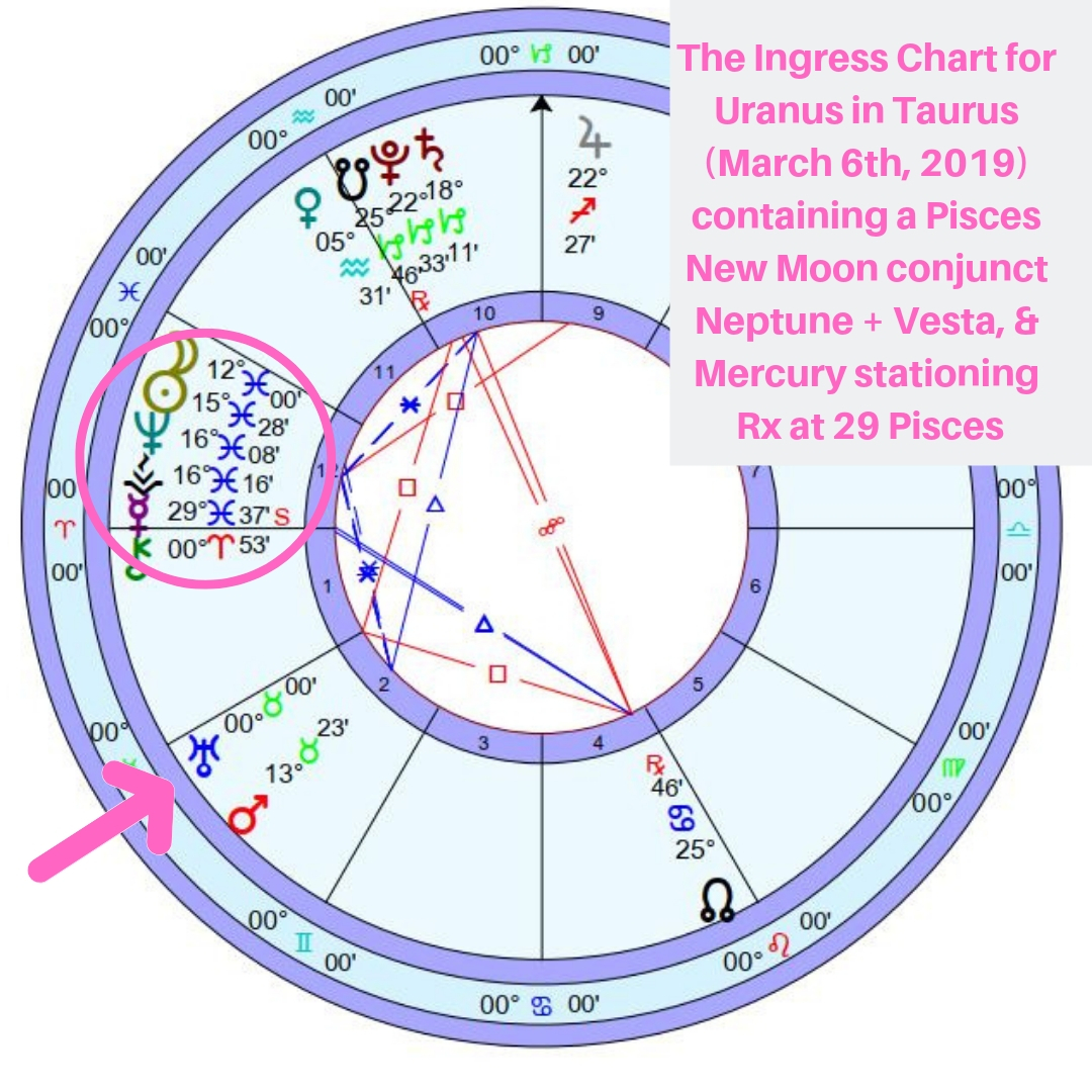 Uranus & Chiron changing signs, Mercury rx & a New Moon in Pisces
